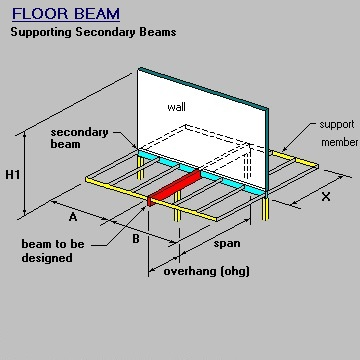 Perpendicular Beam and Wall