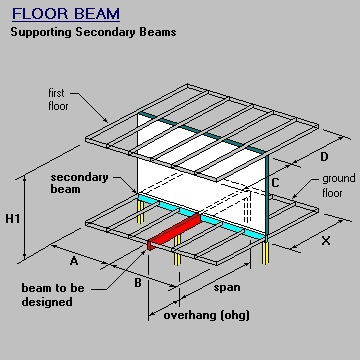 Primary Floor Beam & Wall, Floor