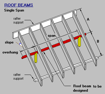Roof Beam Single Span