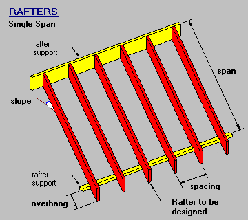 Rafter Single Span