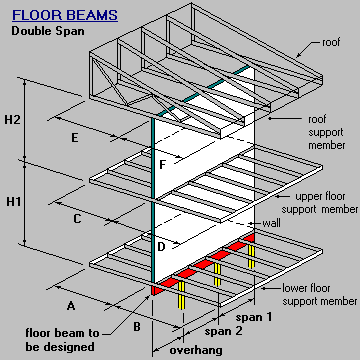 Timber Amp Steel Framing Manual Floor Beam Design Double