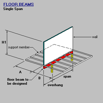 Floor Beam Single Span With Wall