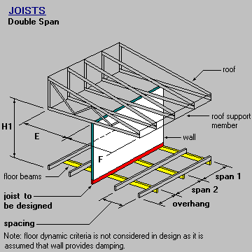 Joist Double Span With Wall and Roof