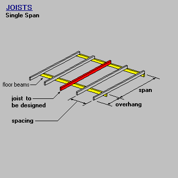 Joist Single Span