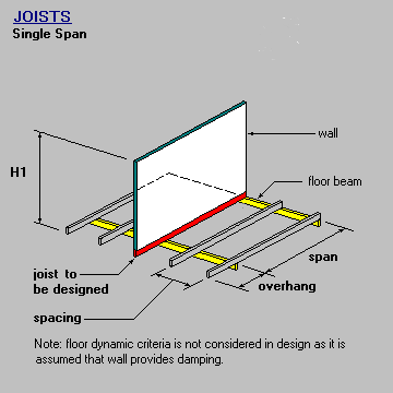 Joist Single Span With Wall